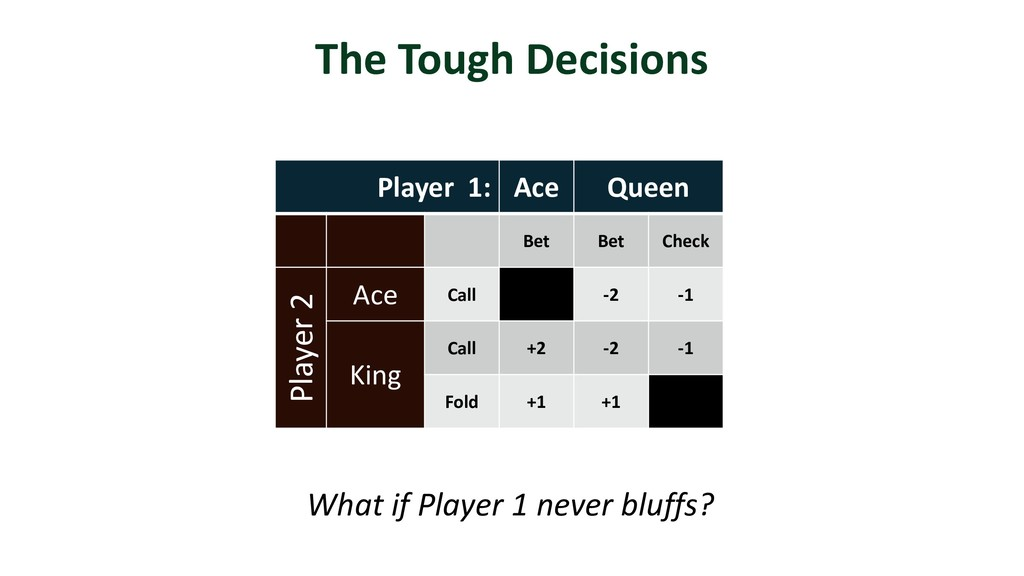 Player 1: Ace Queen Bet Bet Check Player 2 Ace ...