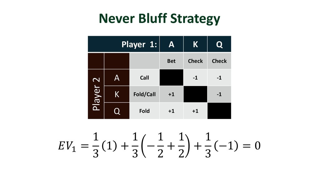 Never Bluff Strategy Player 1: A K Q Bet Check ...