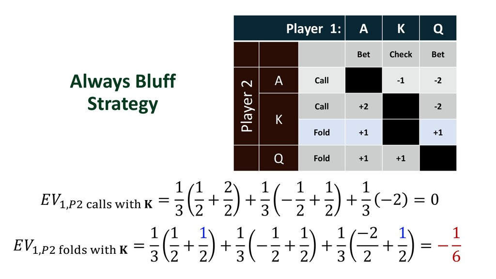 Always Bluff Strategy Player 1: A K Q Bet Check...
