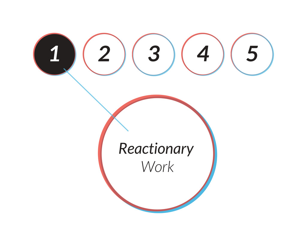 1 2 3 4 5 Reactionary Work