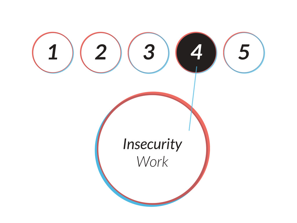 1 2 3 4 5 Insecurity Work