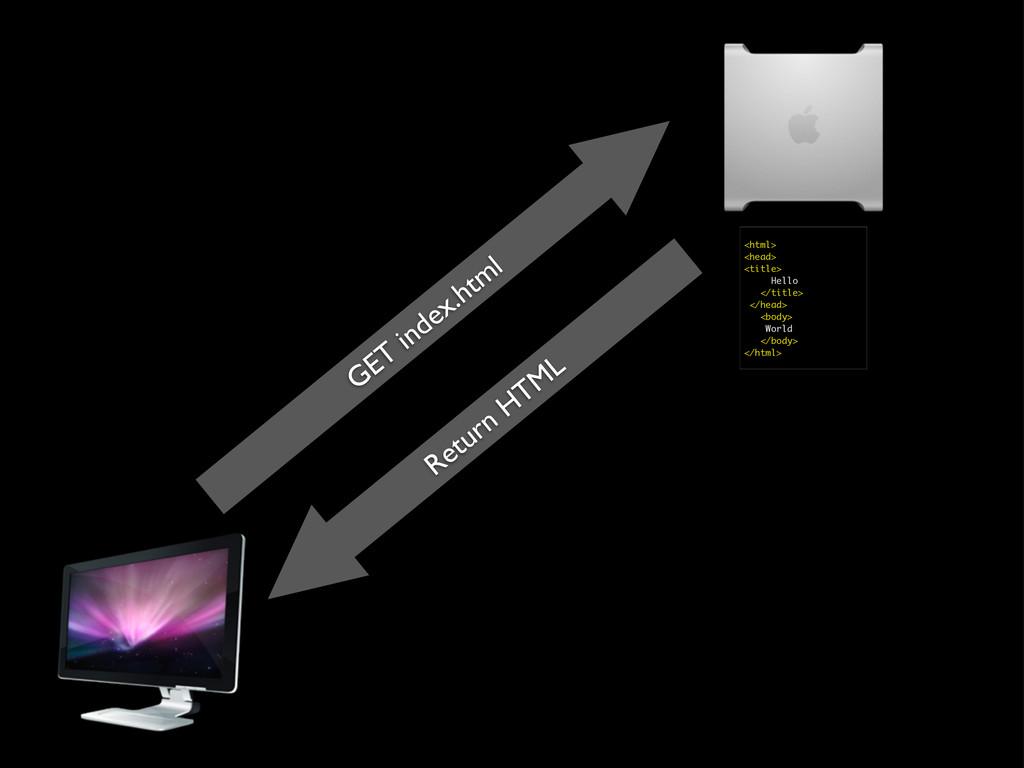 GET index.html Return HTML <html> <head> <title...