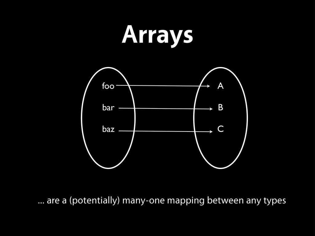 Arrays ... are a (potentially) many-one mapping...