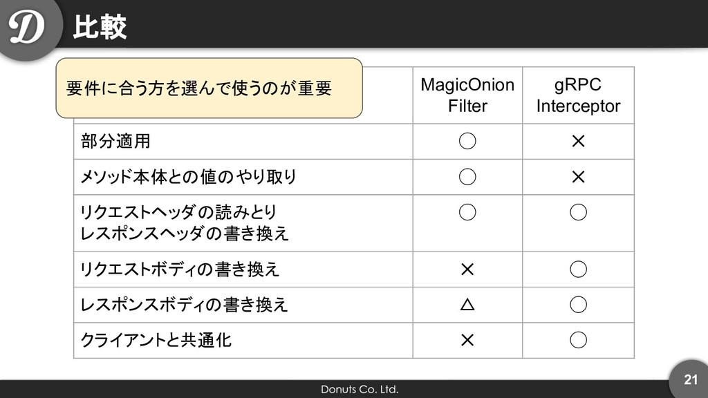 比較 MagicOnion Filter gRPC Interceptor 部分適用 ◯ ✕ ...