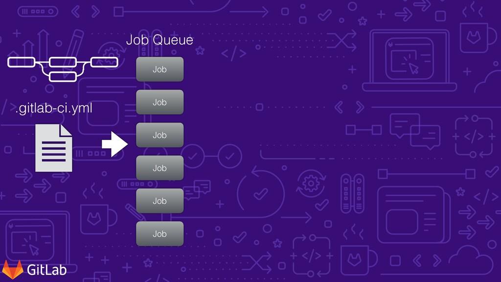 .gitlab-ci.yml Job Job Job Job Job Job Job Queue