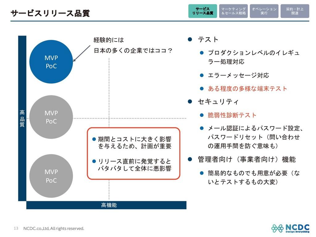 サービスリリース品質 13 高機能 高 品 質 MVP PoC MVP PoC MVP PoC...