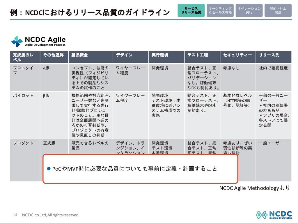 例:NCDCにおけるリリース品質のガイドライン 14 完成度のレ ベル その他通称 製品概念 ...