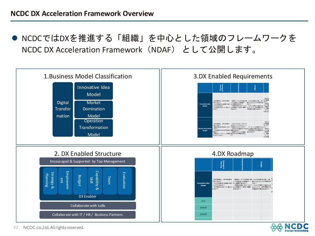 l NCDCではDXを推進する「組織」を中心とした領域のフレームワークを NCDC DX Ac...