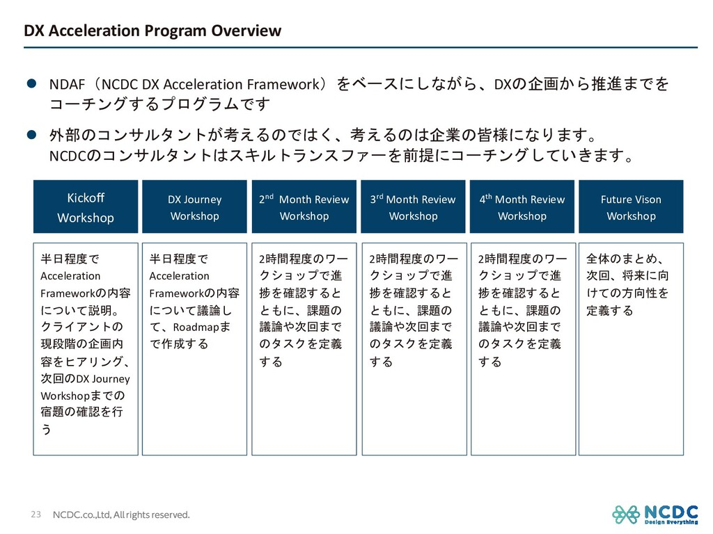 DX Acceleration Program Overview l NDAF(NCDC DX...