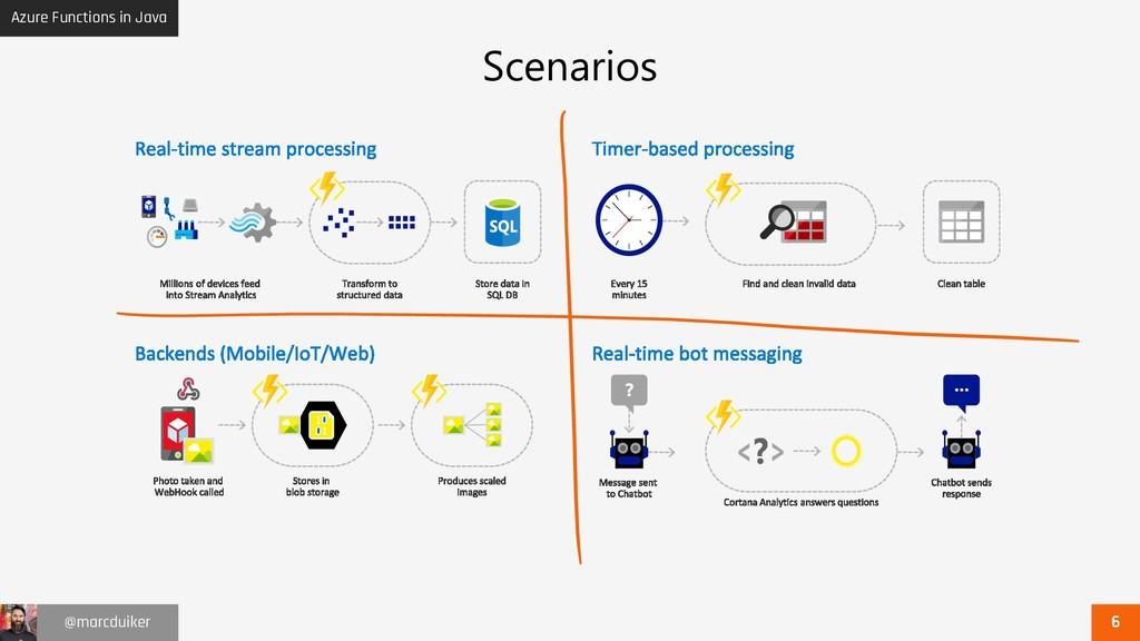 Azure Functions in Java @marcduiker Scenarios ....