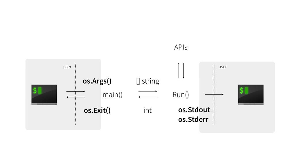 os.Exit() os.Args() main() Run() user APIs user...