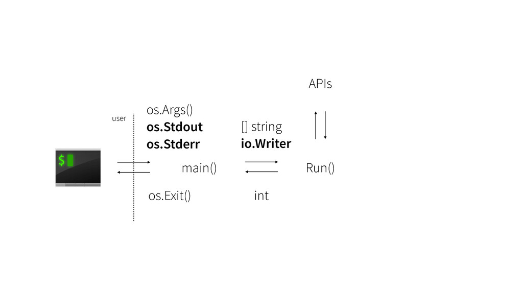os.Args() os.Stdout os.Stderr main() Run() user...
