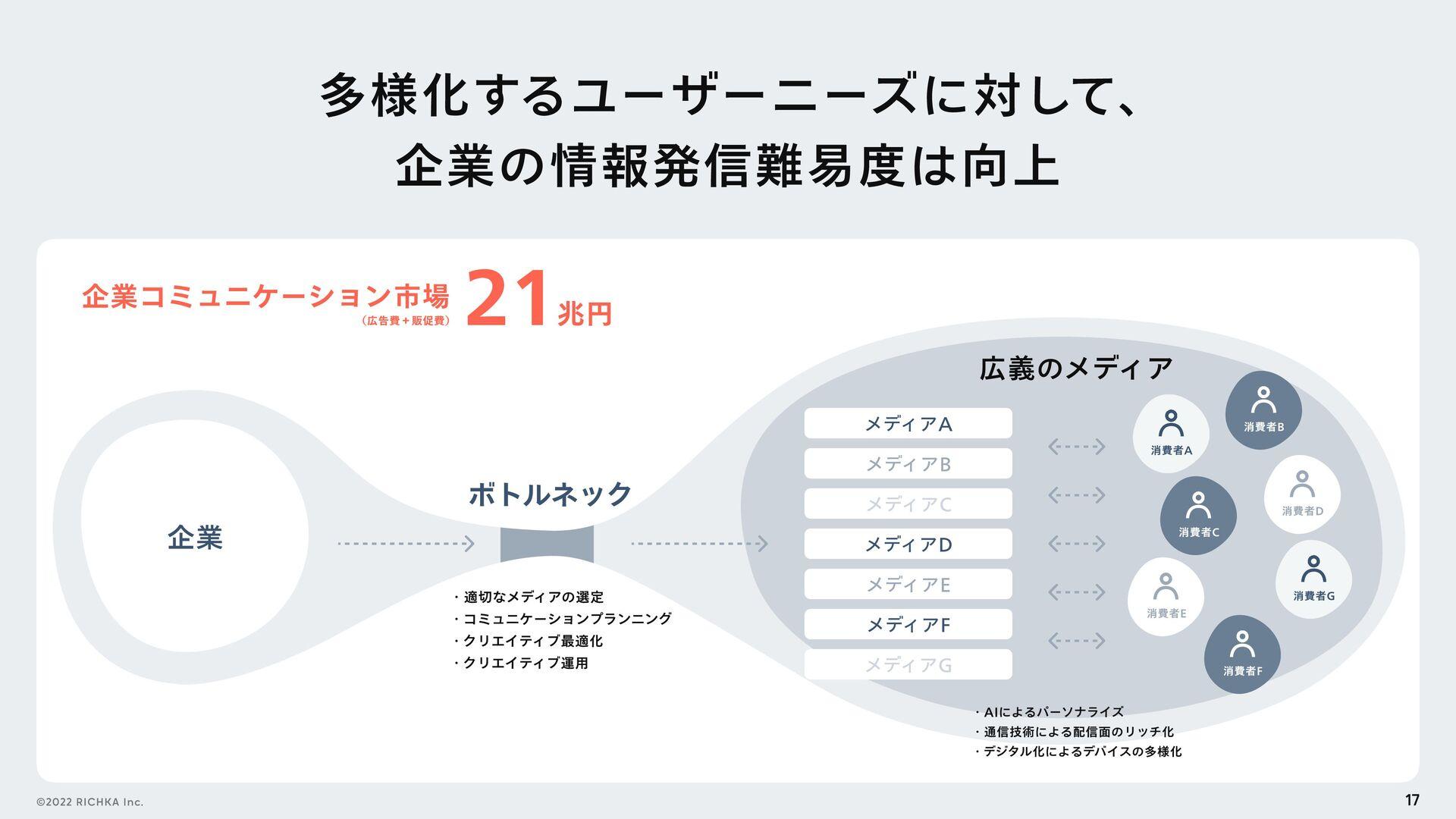 松尾 幸治 新卒で「⽇本の社⻑.tv」を運営する 株式会社ディーノシステムに参画。 取締役運営...