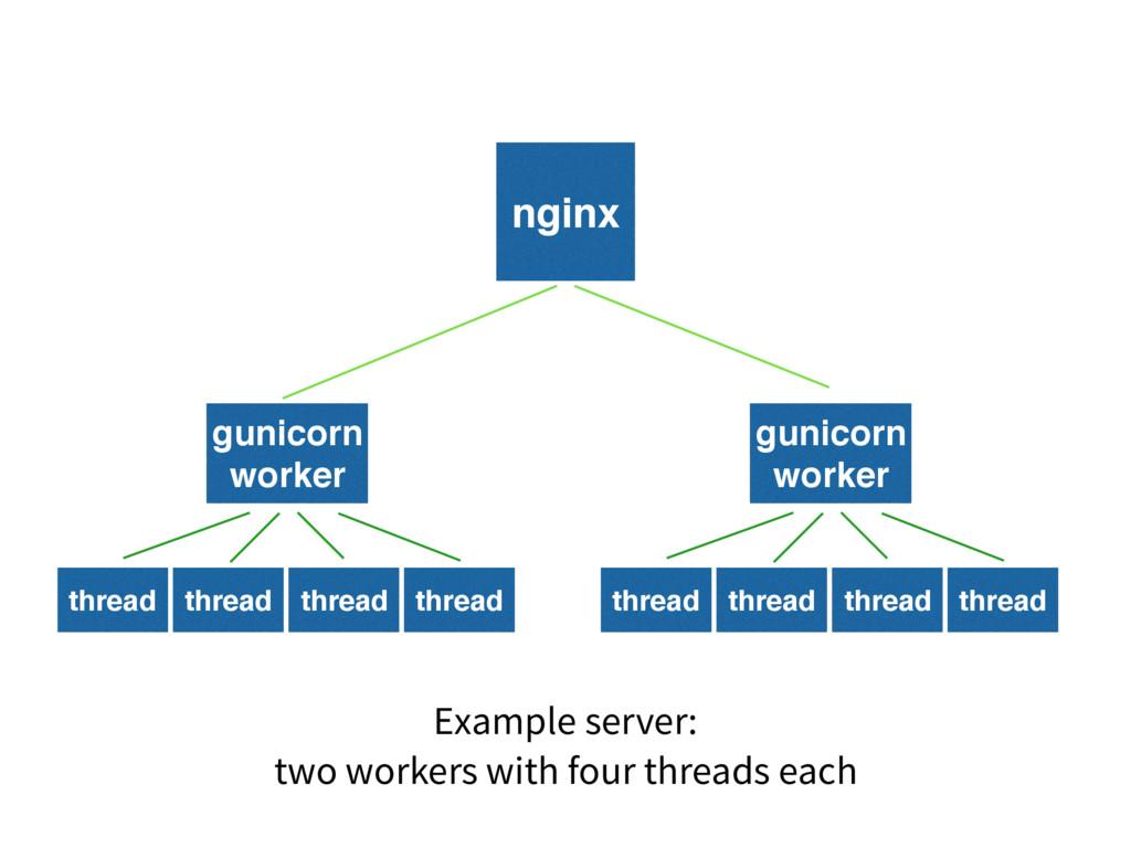 nginx gunicorn worker thread thread thread thre...