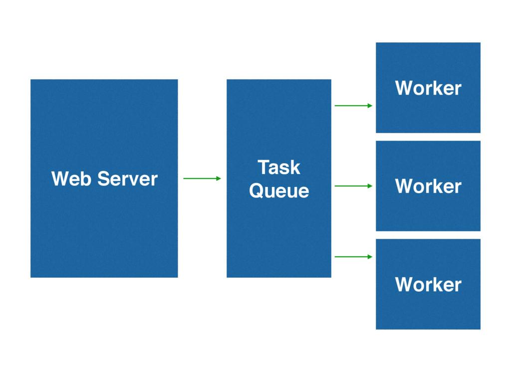 Web Server Task Queue Worker Worker Worker