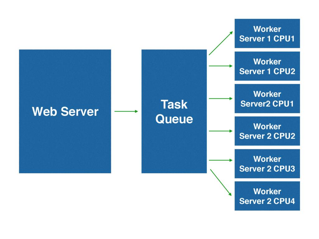 Web Server Task Queue Worker Server 2 CPU3 Work...