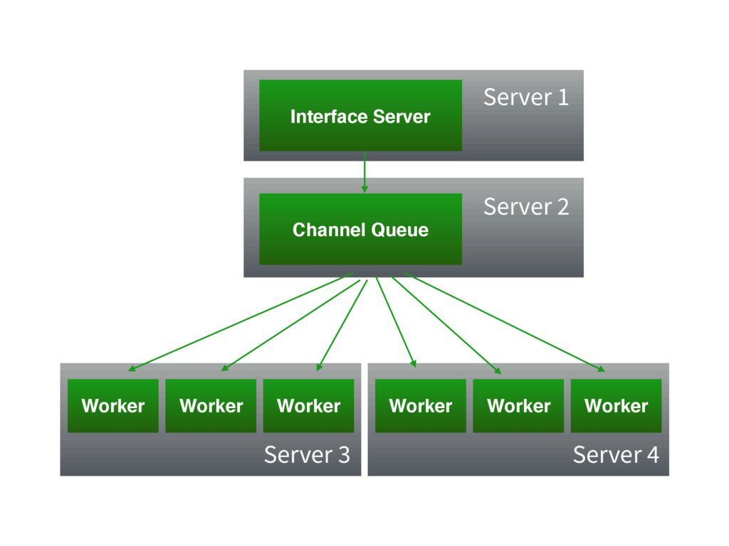 Interface Server Channel Queue Worker Worker Wo...