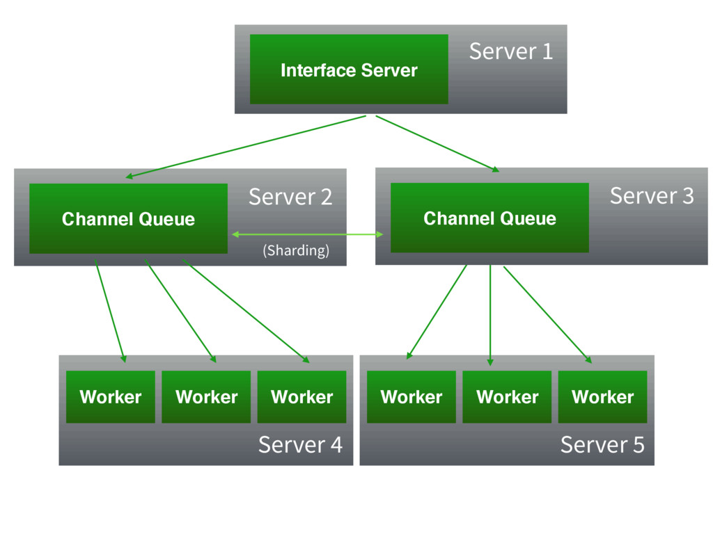 Channel Queue Server 2 Interface Server Worker ...