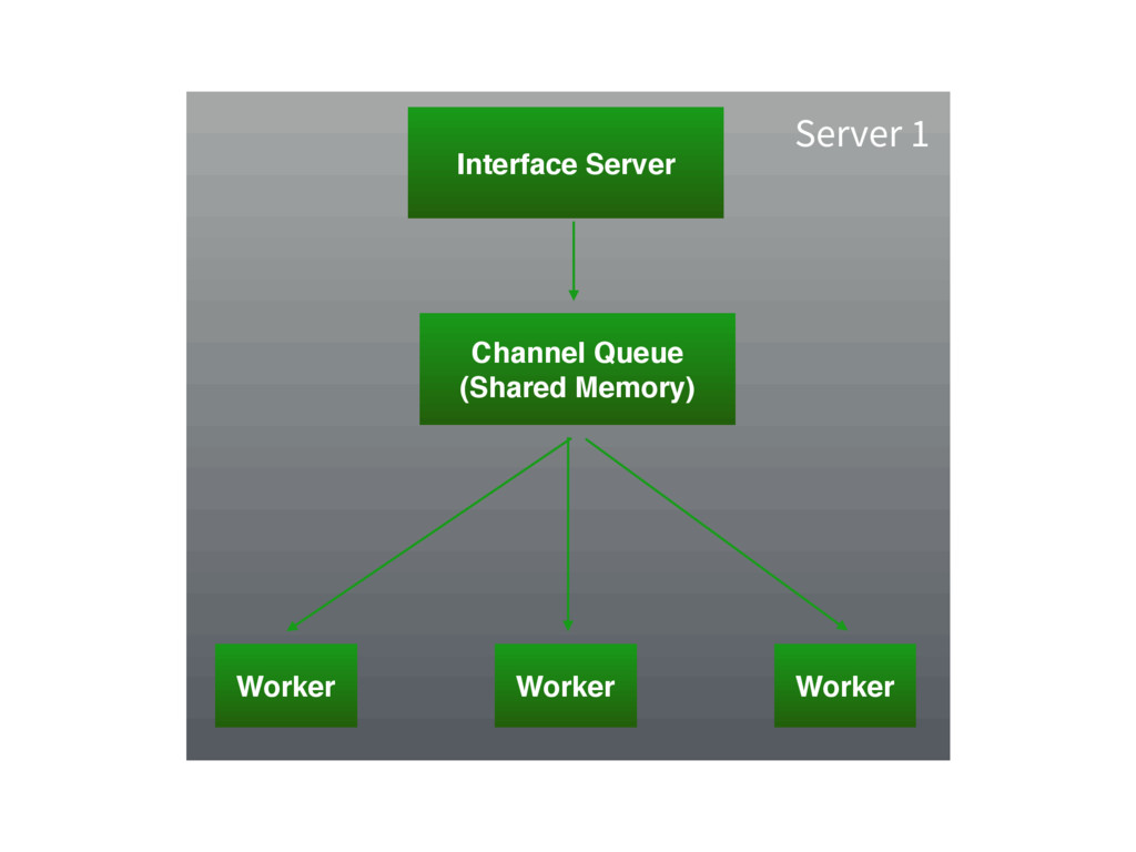 Channel Queue (Shared Memory) Interface Server ...
