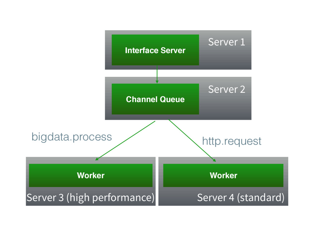Interface Server Channel Queue Worker Worker Se...