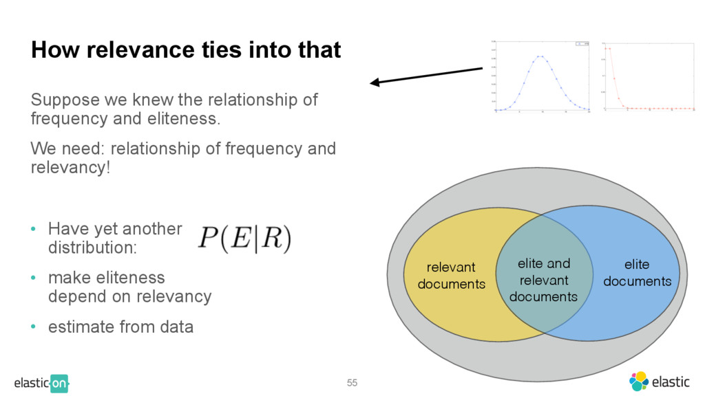 Suppose we knew the relationship of frequency a...