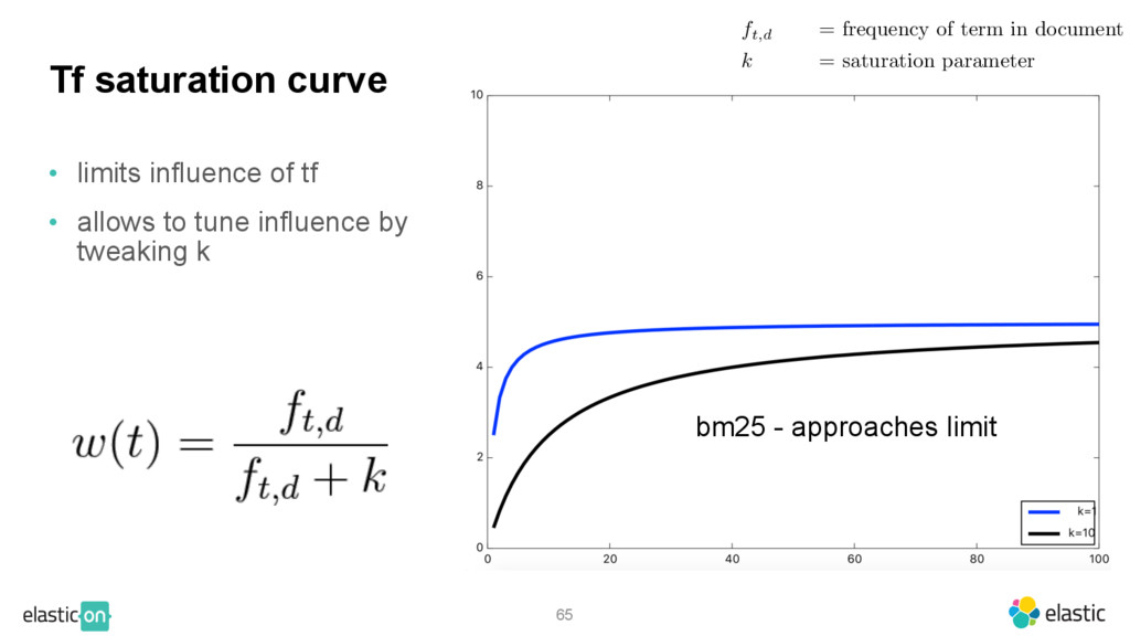 65 Tf saturation curve • limits influence of tf...