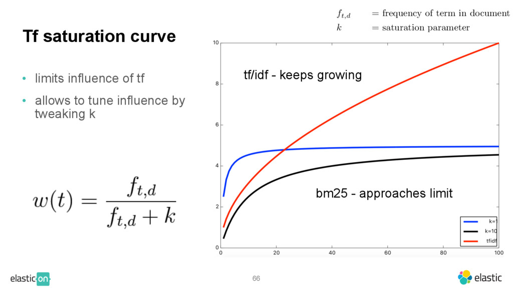 66 Tf saturation curve • limits influence of tf...
