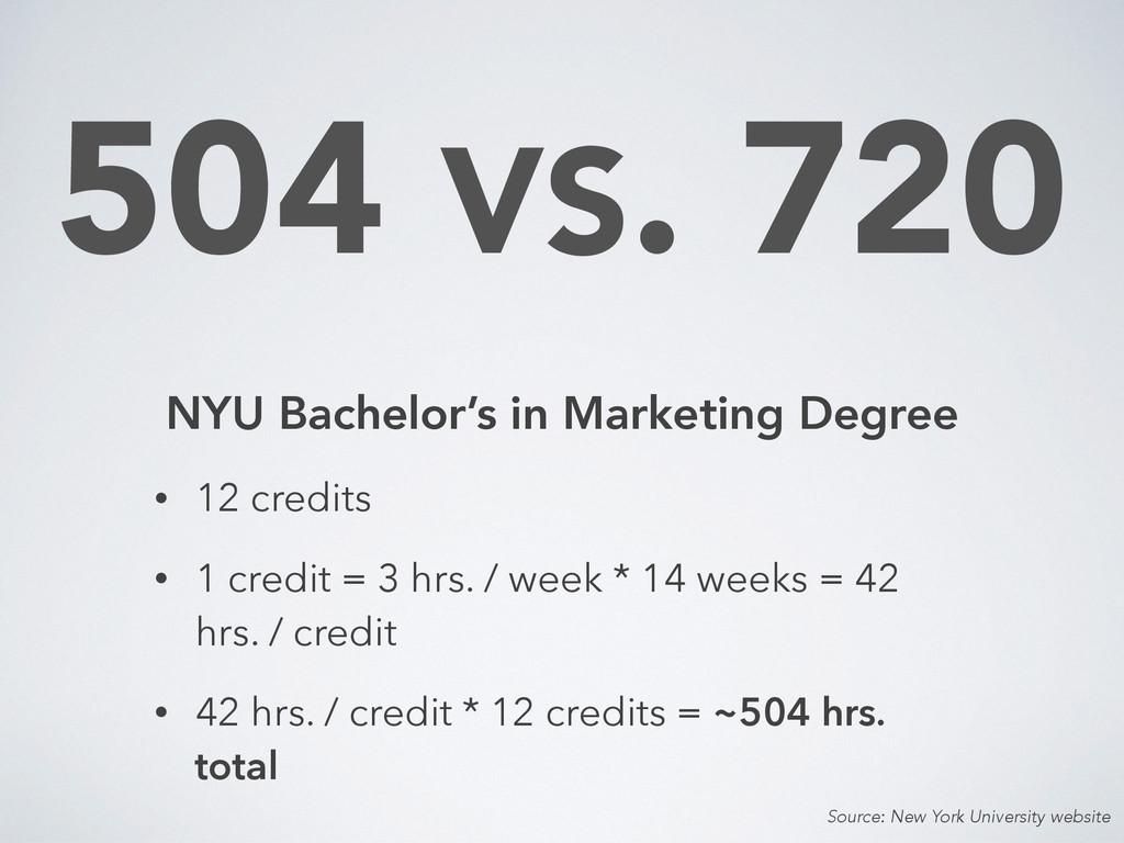 504 VS. 720 NYU Bachelor's in Marketing Degree ...