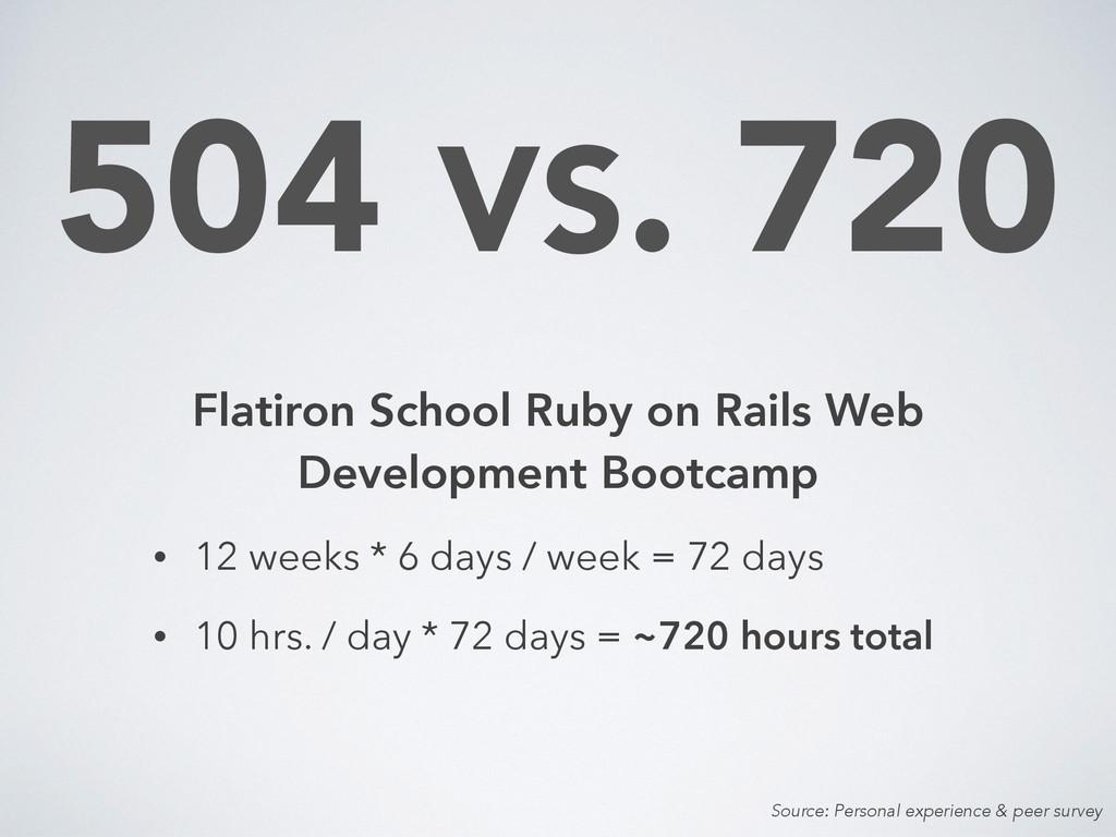 504 VS. 720 Flatiron School Ruby on Rails Web D...