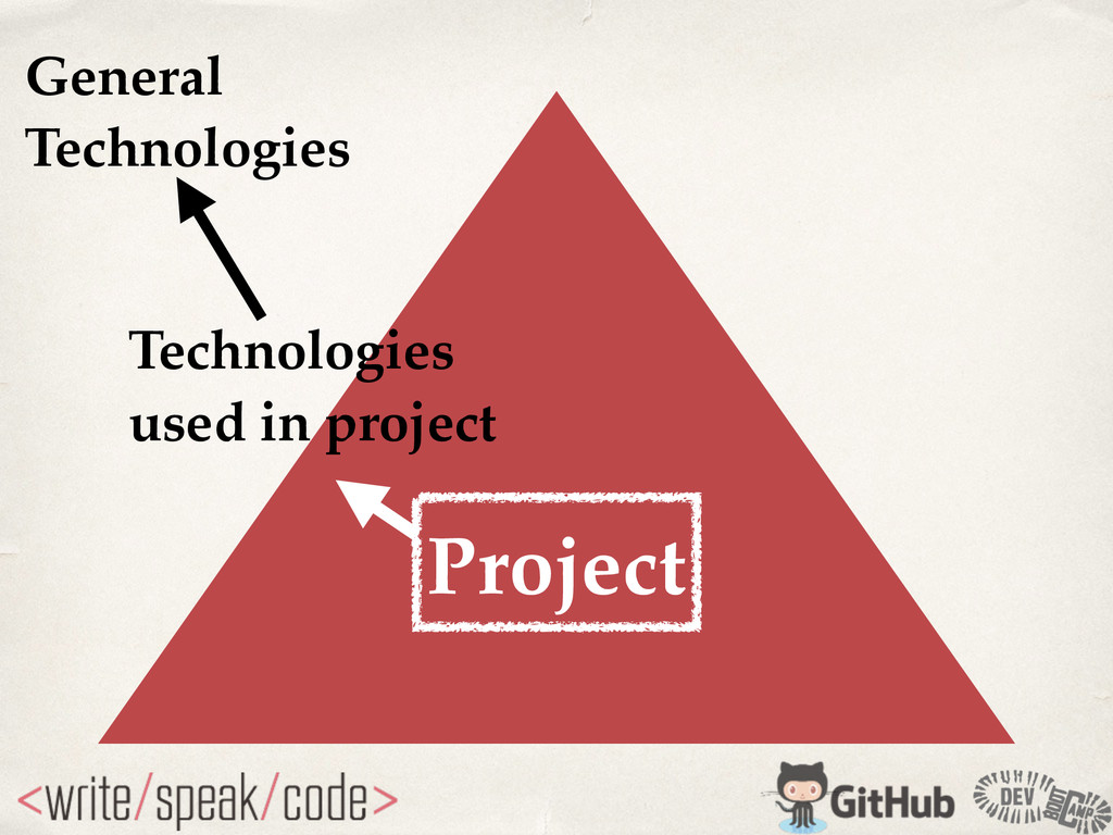 Project Technologies! used in project General! ...
