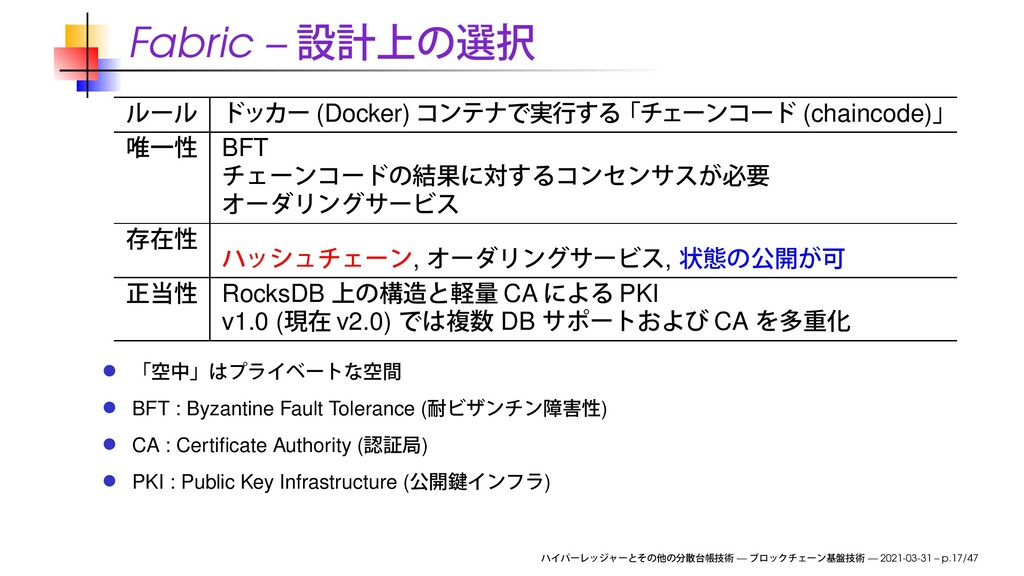 Fabric – (Docker) (chaincode) BFT , , RocksDB C...