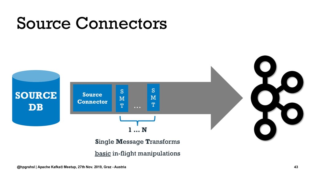 Source Connectors @hpgrahsl | Apache Kafka® Mee...