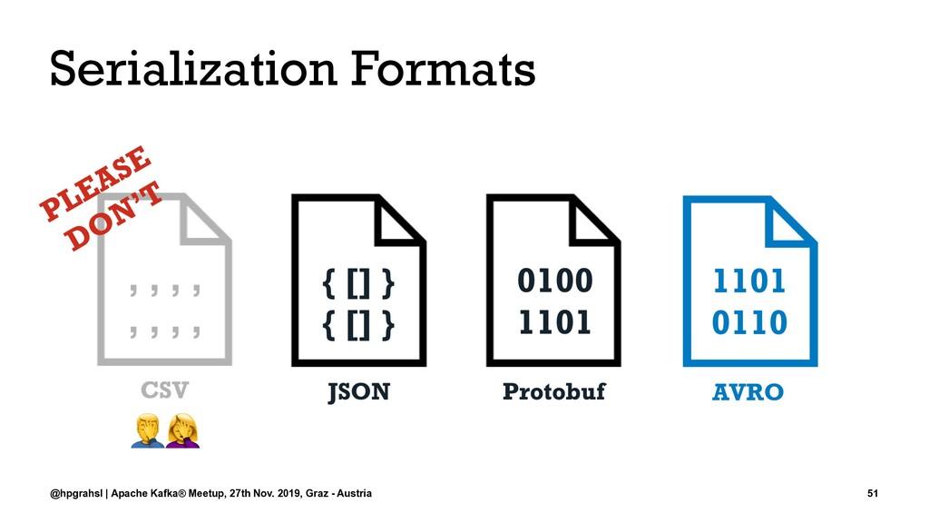 Serialization Formats @hpgrahsl | Apache Kafka®...