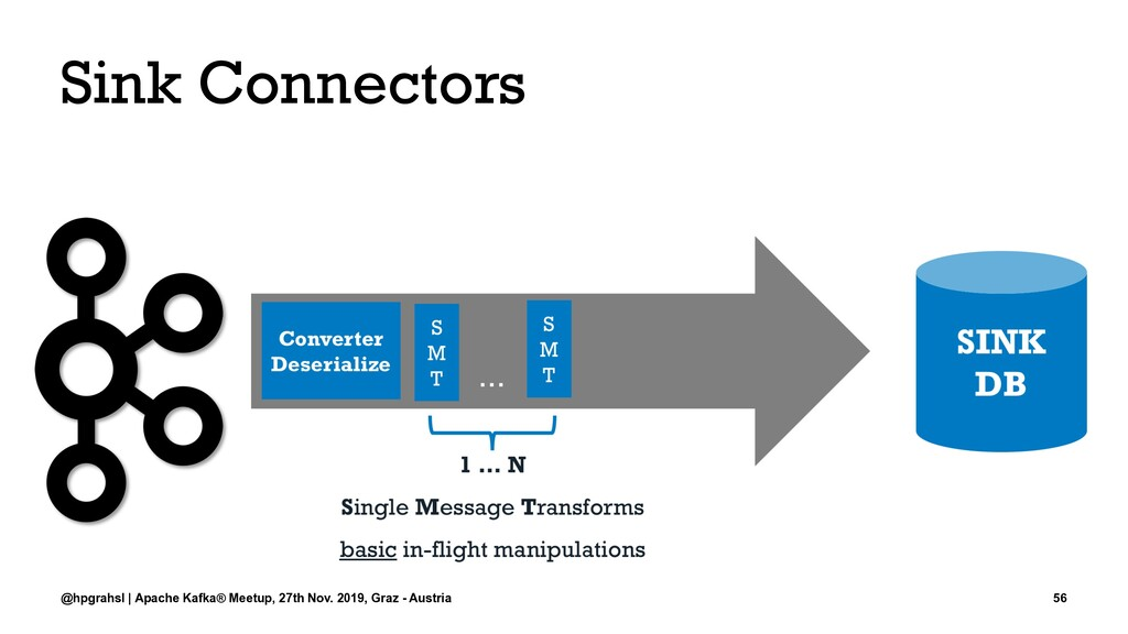 Sink Connectors @hpgrahsl | Apache Kafka® Meetu...