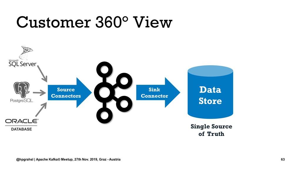 Customer 360° View @hpgrahsl | Apache Kafka® Me...