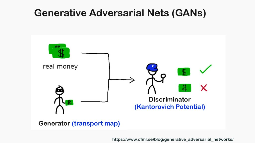 Generative Adversarial Nets (GANs) Generator (t...