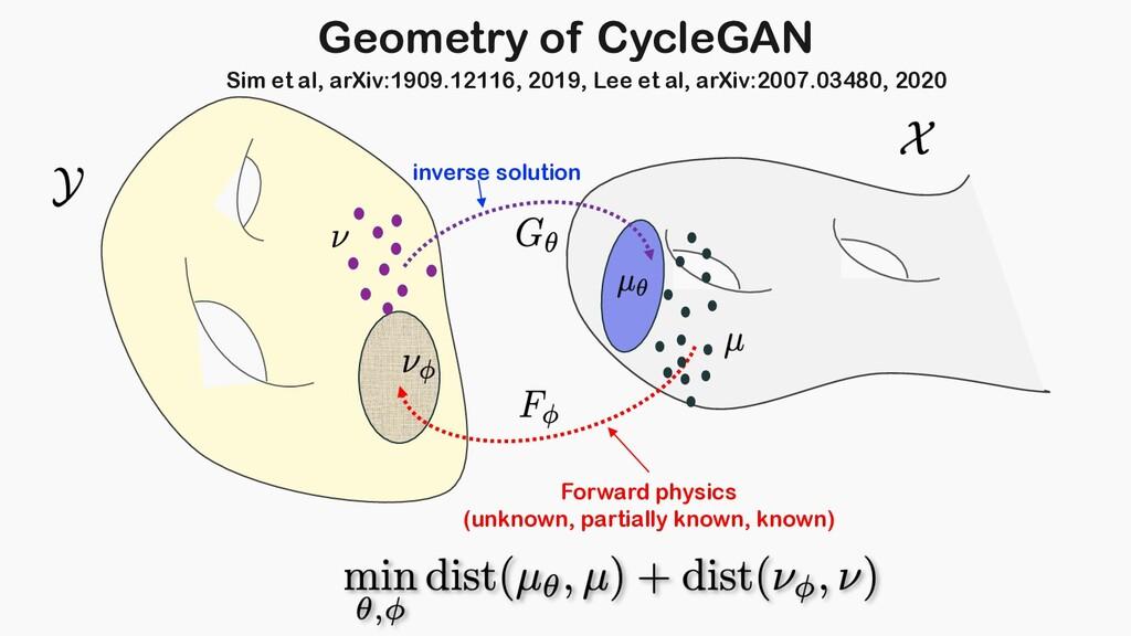 Geometry of CycleGAN Sim et al, arXiv:1909.1211...
