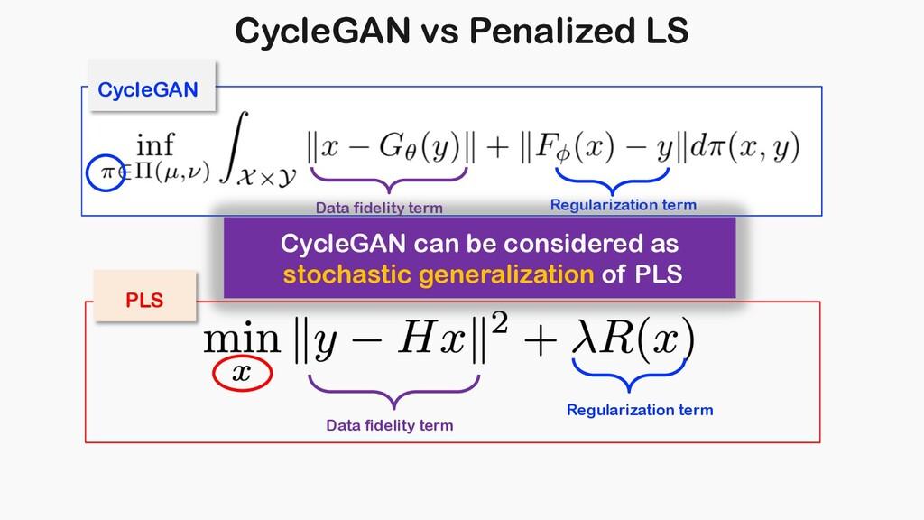 CycleGAN vs Penalized LS Data fidelity term Reg...