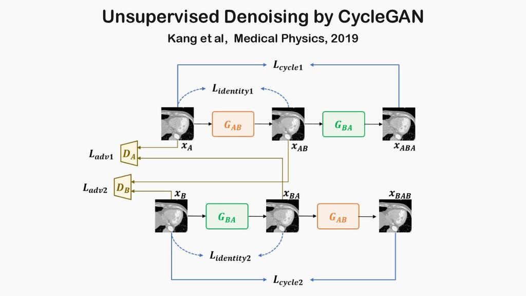Unsupervised Denoising by CycleGAN Kang et al, ...
