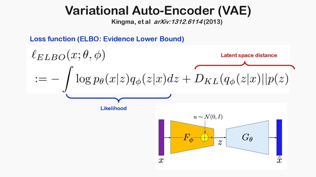 Loss function (ELBO: Evidence Lower Bound) Vari...