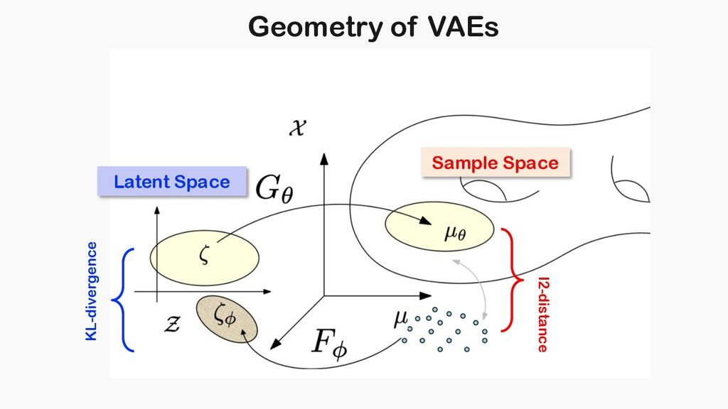 Latent Space Geometry of VAEs KL-divergence l2-...