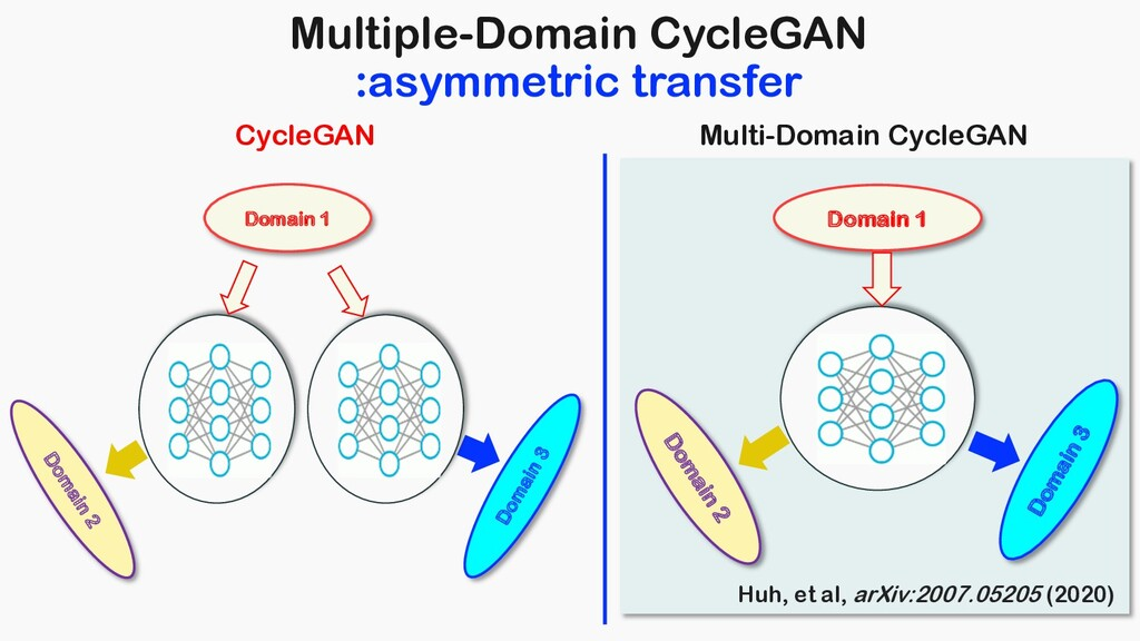 Domain 3 Domain 1 Domain 2 G G Multiple-Domain ...