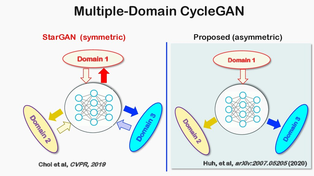 Multiple-Domain CycleGAN Domain 1 Domain 2 Doma...