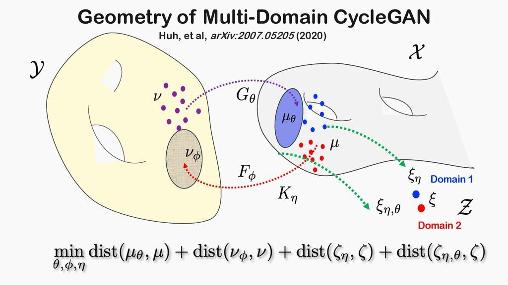 Geometry of Multi-Domain CycleGAN Domain 1 Doma...