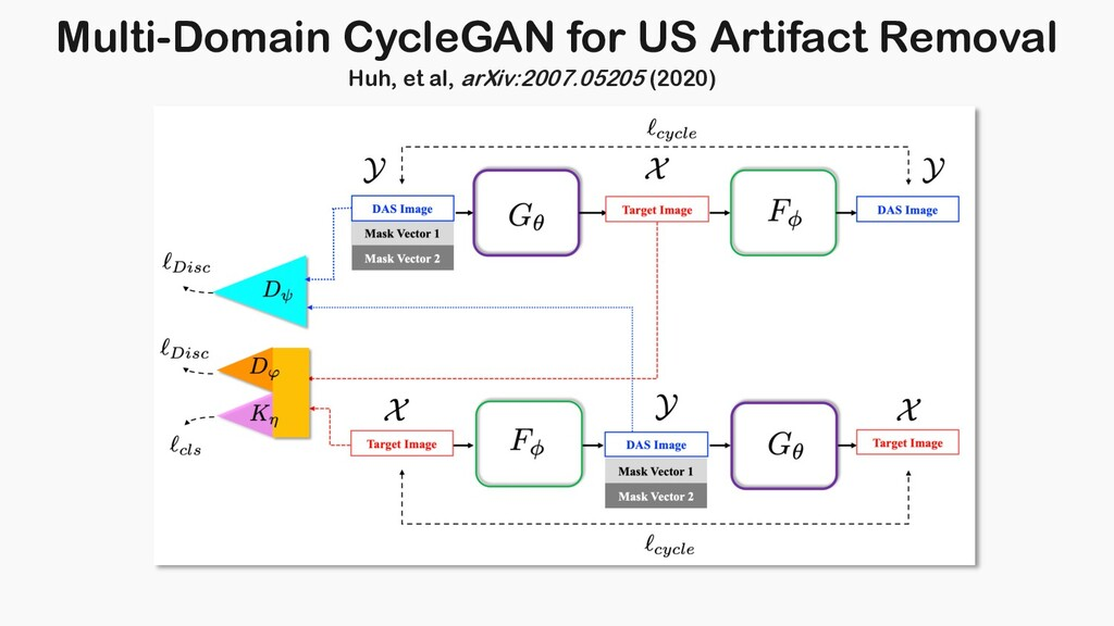 Multi-Domain CycleGAN for US Artifact Removal H...