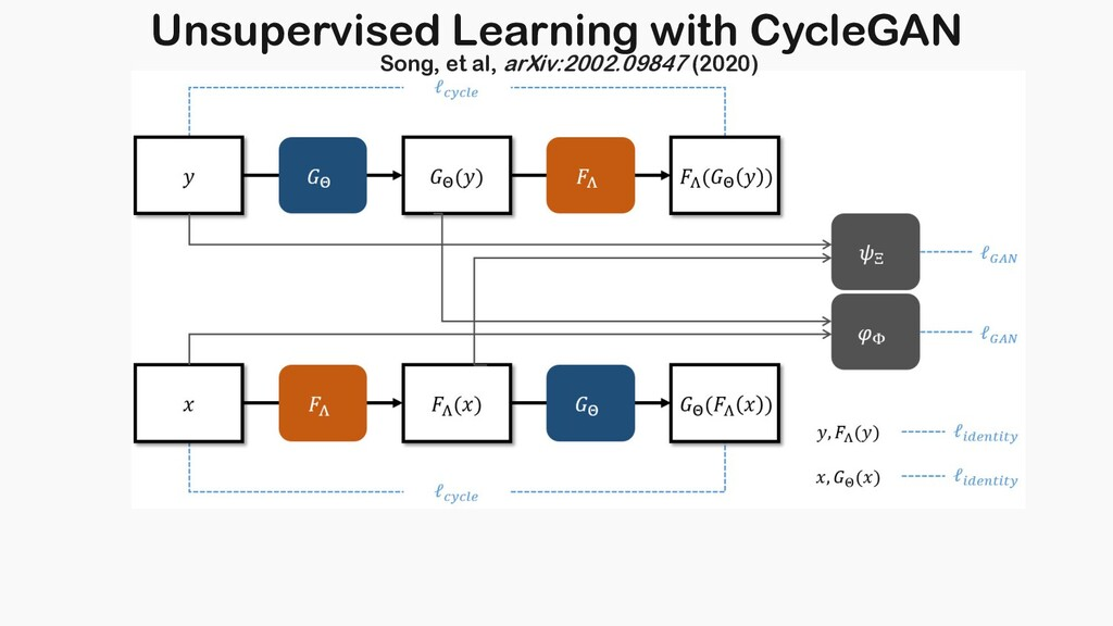 Unsupervised Learning with CycleGAN Song, et al...