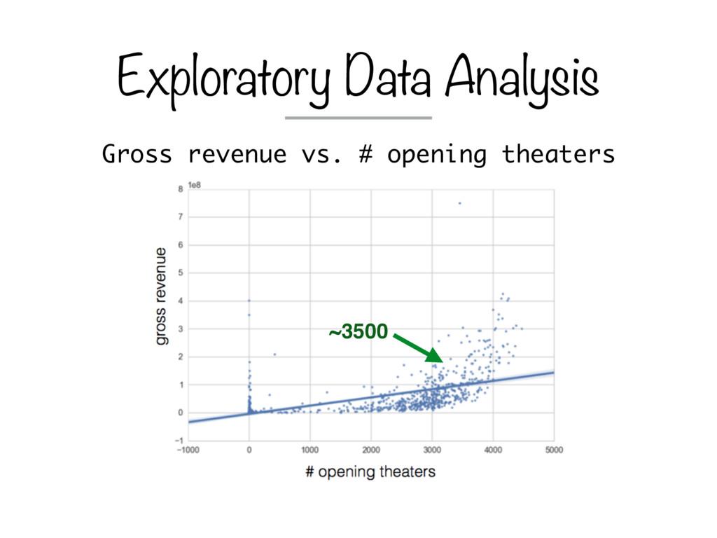 Gross revenue vs. # opening theaters Explorator...