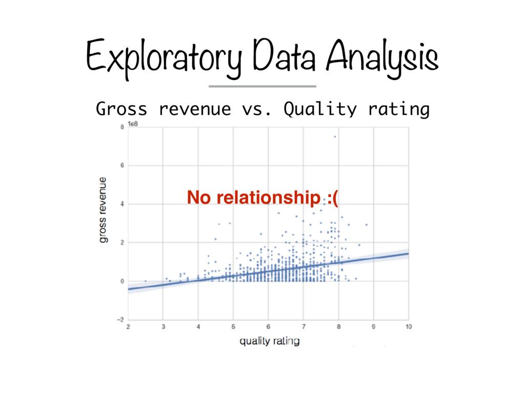 Gross revenue vs. Quality rating Exploratory Da...