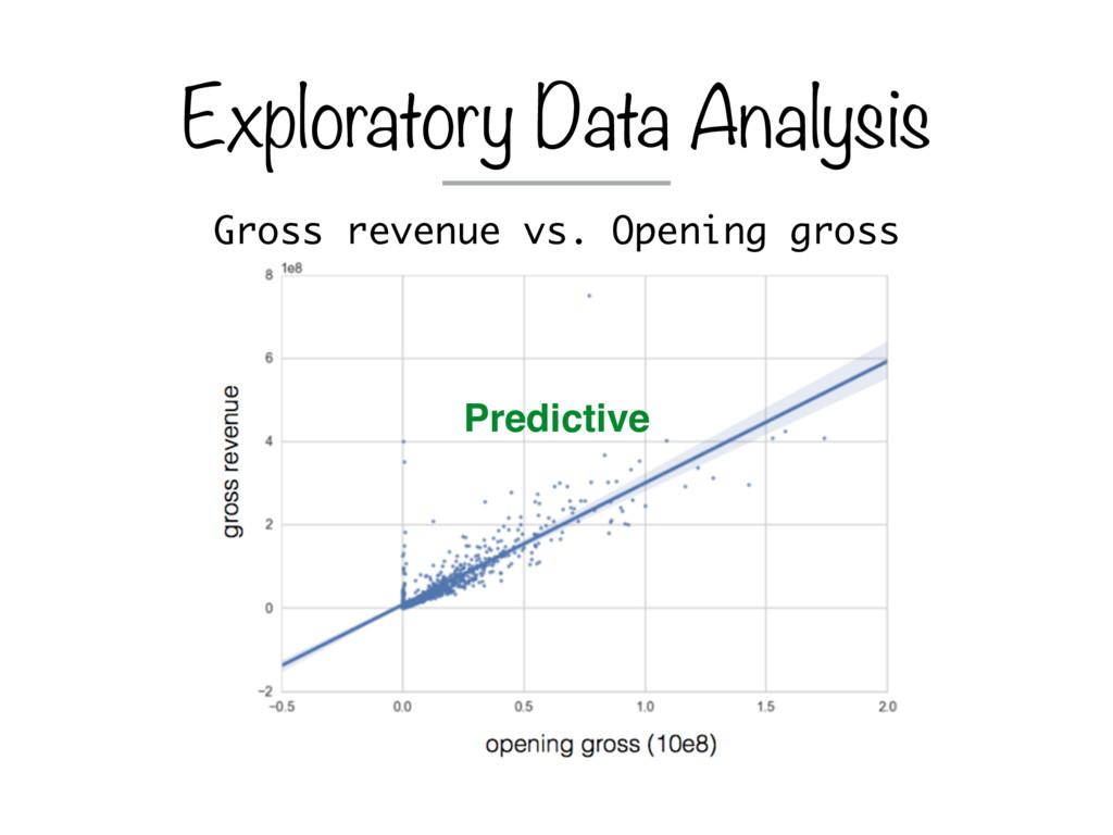Gross revenue vs. Opening gross Exploratory Dat...