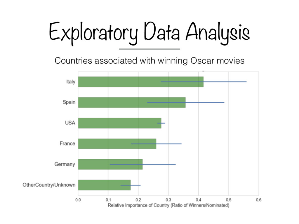 Exploratory Data Analysis Countries associated ...